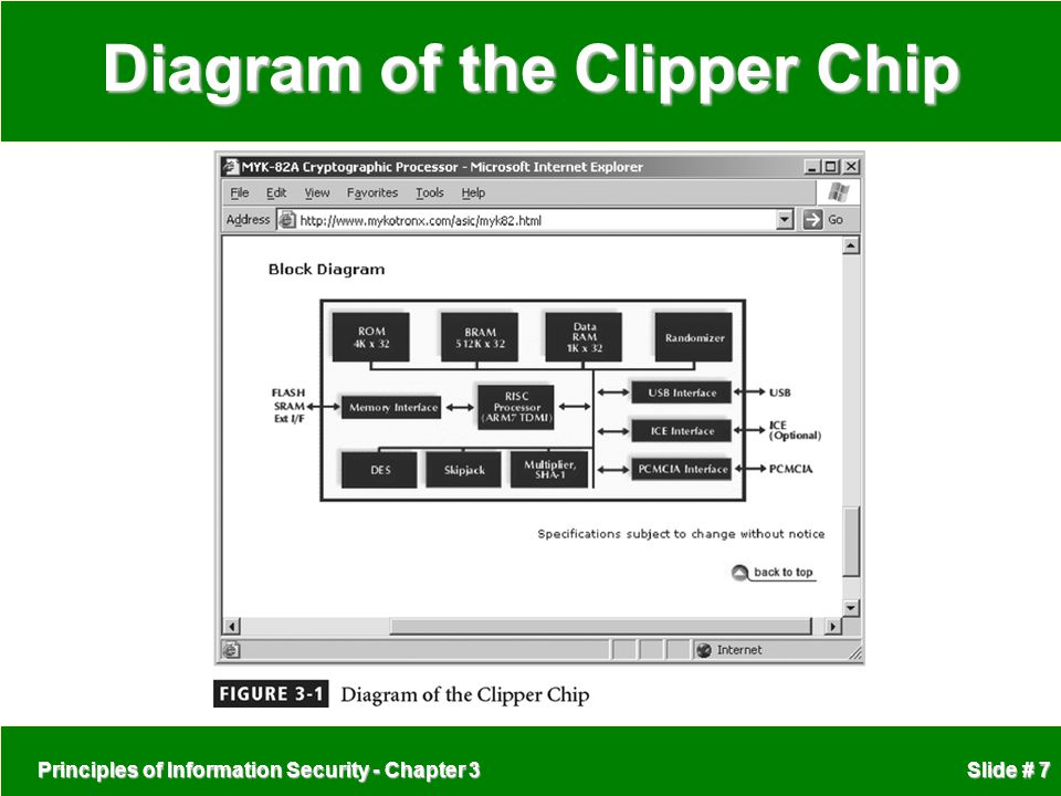 Principles of Information Security - Chapter 3 Slide # 7 Diagram of the Clipper Chip