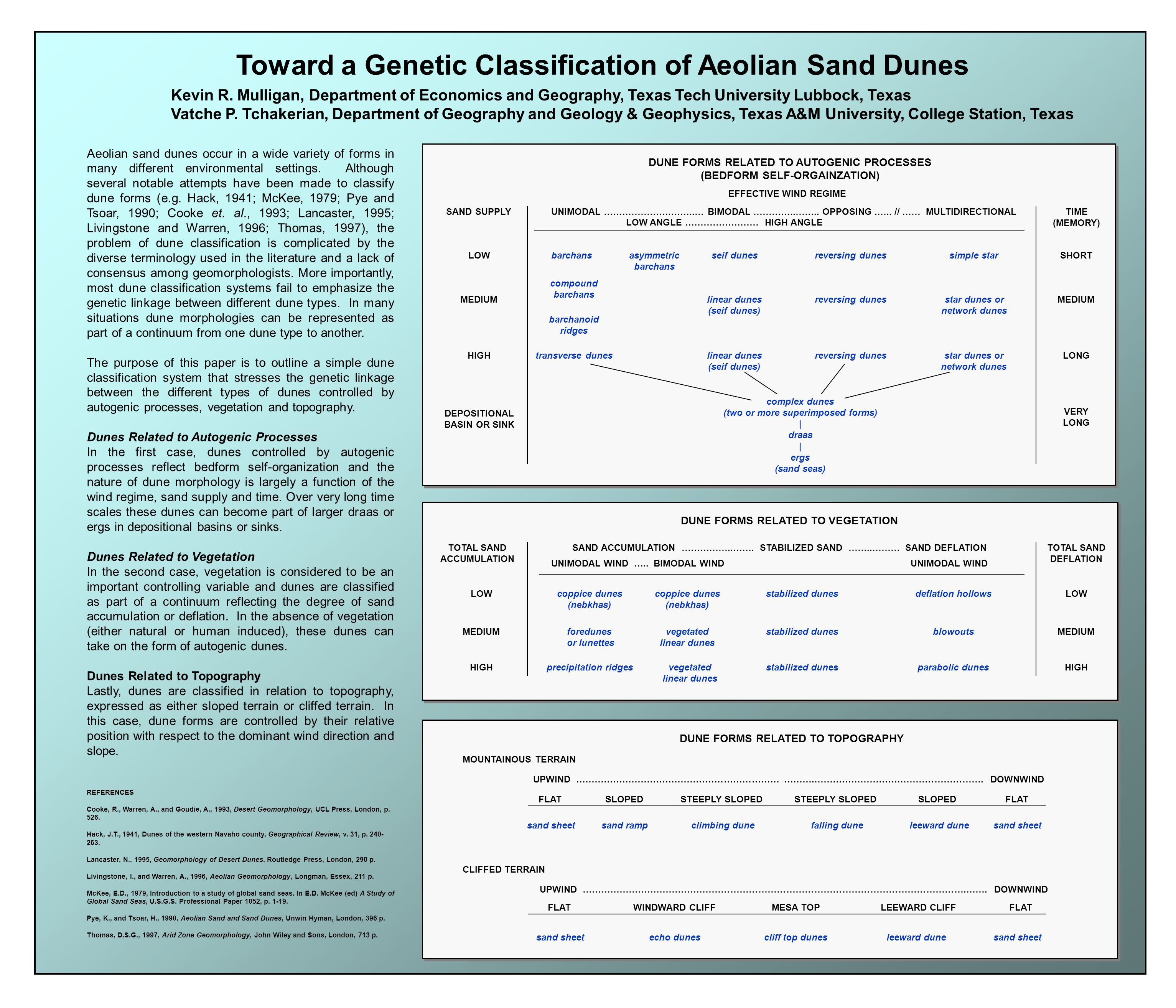 Toward a Genetic Classification of Aeolian Sand Dunes Kevin R. Mulligan, Department of Economics and Geography, Texas Tech University Lubbock, Texas V
