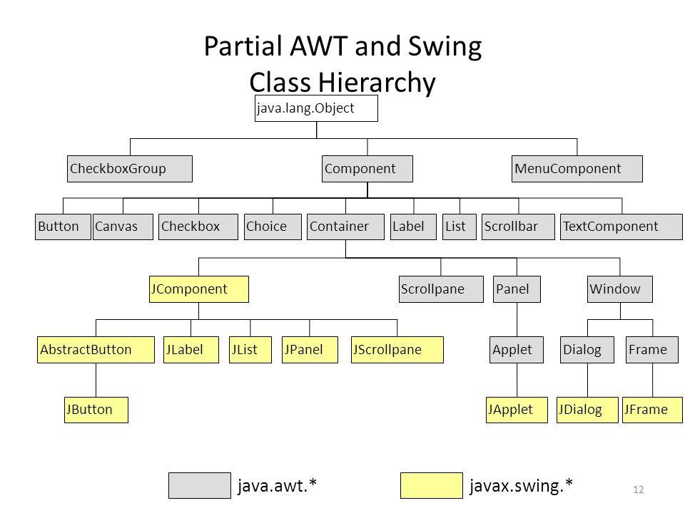 12 Partial AWT and Swing Class Hierarchy java.lang.Object ComponentMenuComponentCheckboxGroup ButtonCheckboxCanvasChoiceContainerLabelListScrollbarTextComponent JComponentWindow Frame JFrame Dialog JDialog PanelScrollpane Applet JApplet java.awt.* javax.swing.* JLabelJListAbstractButton JButton JPanelJScrollpane