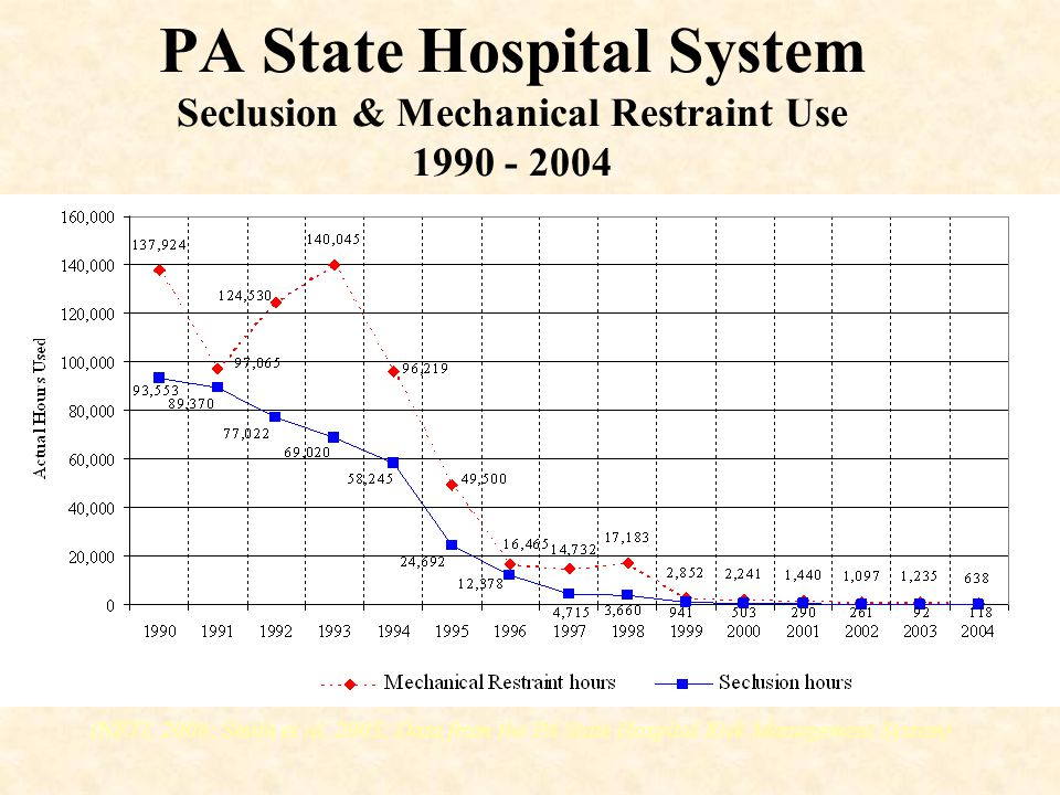 PA State Hospital System Seclusion & Mechanical Restraint Use 1990 - 2004 (NETI, 2006; Smith et al, 2005; Data from the PA State Hospital Risk Managem