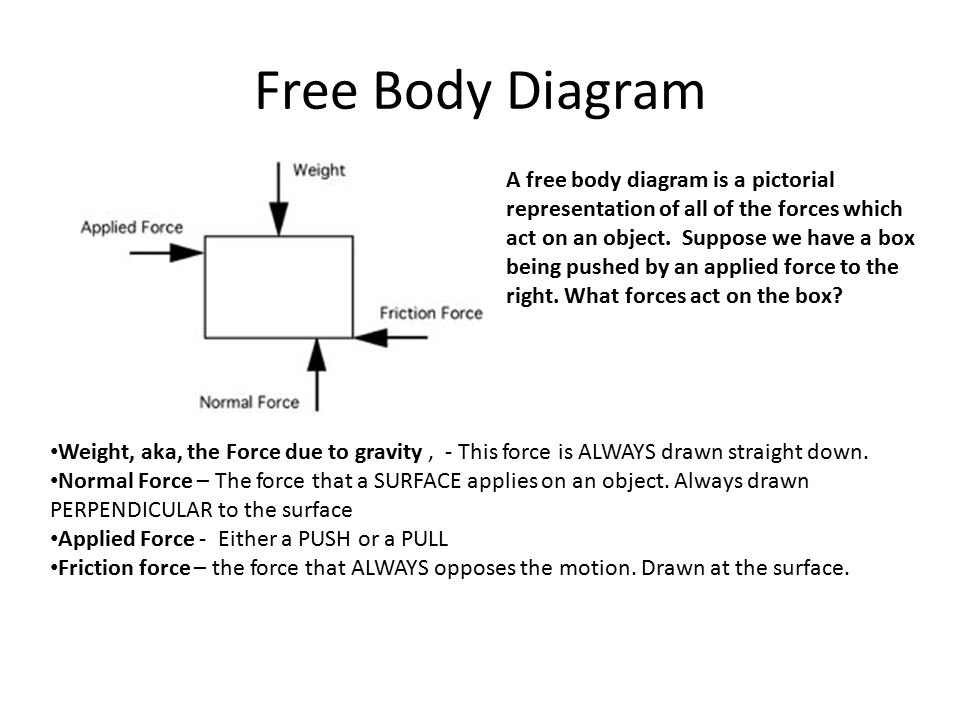 Free Body Diagrams Often times the free body diagram is drawn using what is called a POINT MODEL.