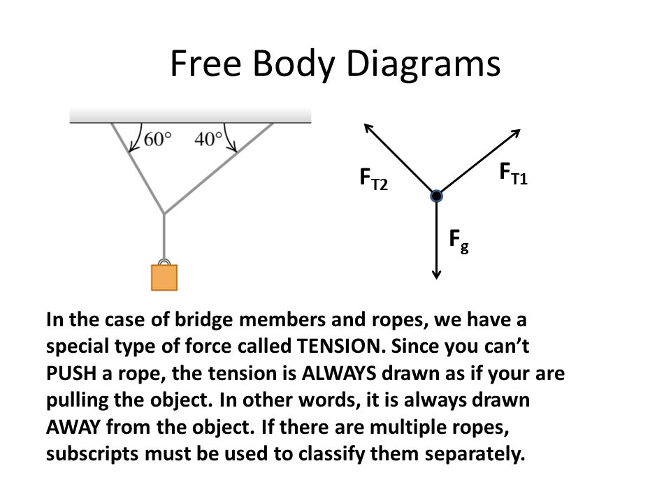 Free Body Diagrams In the case of bridge members and ropes, we have a special type of force called TENSION. Since you can't PUSH a rope, the tension i