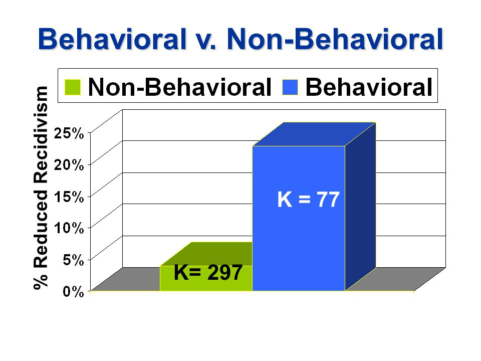 Behavioral v. Non-Behavioral % Reduced Recidivism K= 297 K = 77