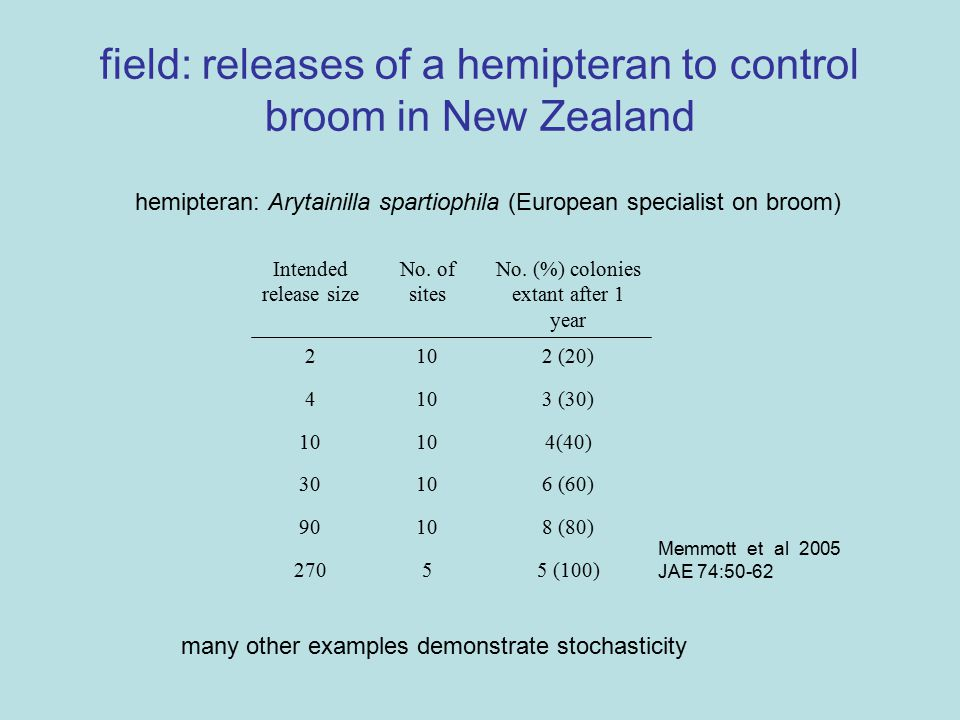 field: releases of a hemipteran to control broom in New Zealand 5 (100)5270 8 (80)1090 6 (60)1030 4(40)10 3 (30)104 2 (20)102 No.