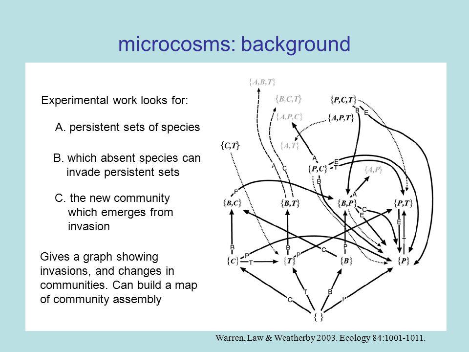 microcosms: initial growth of Blepharisma Law, Weatherby & Warren 2000.