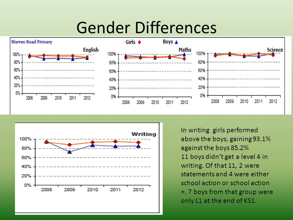 Gender Differences In writing girls performed above the boys, gaining 93.1% against the boys 85.2% 11 boys didn't get a level 4 in writing. Of that 11