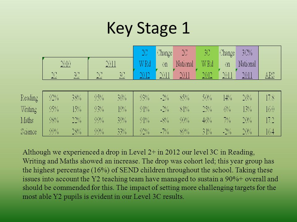 Key Stage 1 Although we experienced a drop in Level 2+ in 2012 our level 3C in Reading, Writing and Maths showed an increase. The drop was cohort led;