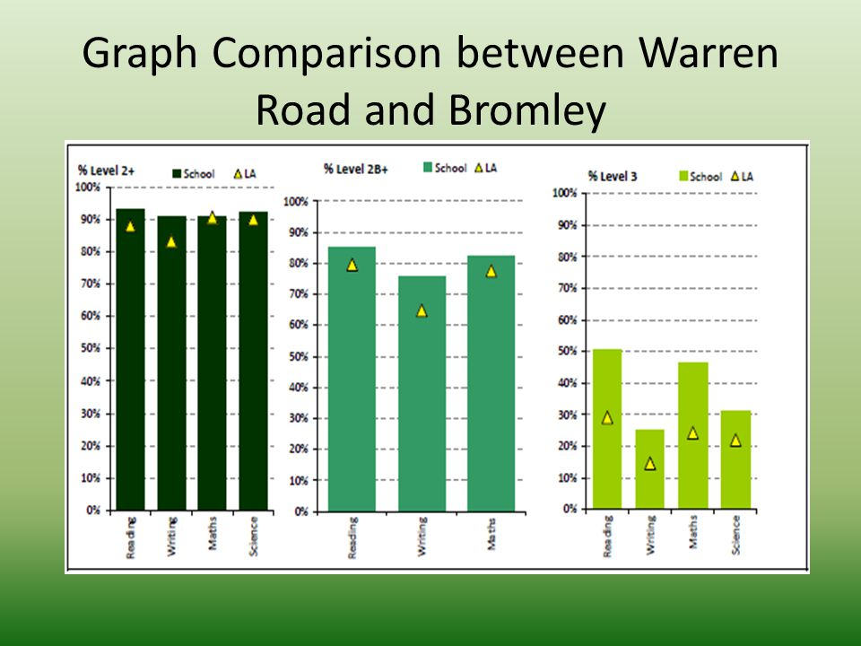 Graph Comparison between Warren Road and Bromley