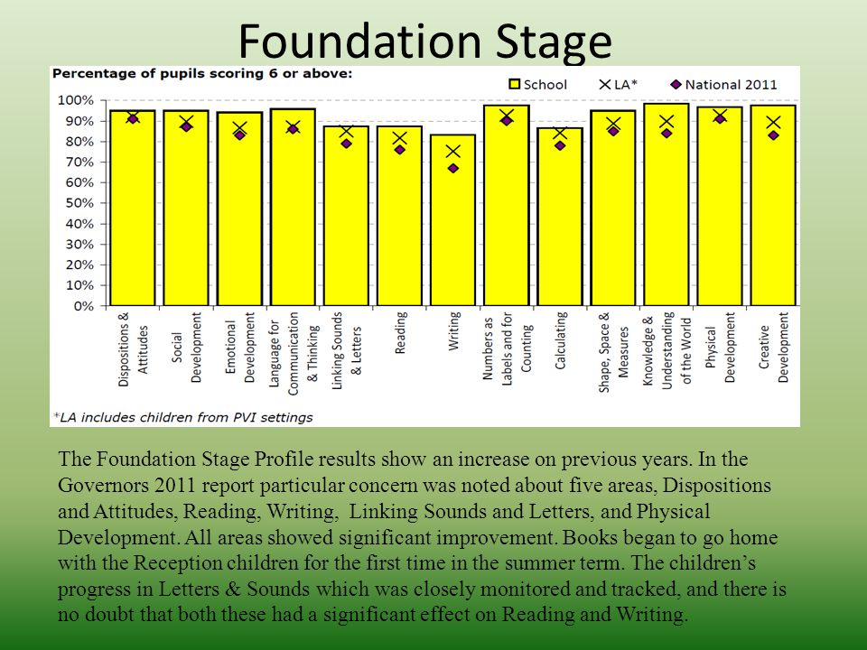 Foundation Stage The Foundation Stage Profile results show an increase on previous years. In the Governors 2011 report particular concern was noted ab