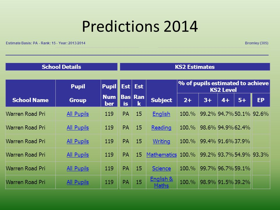 Predictions 2014 Estimate Basis: PA - Rank: 15 - Year: 2013/2014Bromley (305) School DetailsKS2 Estimates Pupil Est % of pupils estimated to achieve KS2 Level School NameGroup Num ber Bas is Ran k Subject2+3+4+5+EP Warren Road PriAll Pupils119PA15English100.%99.2%94.7%50.1%92.6% Warren Road PriAll Pupils119PA15Reading100.%98.6%94.9%62.4% Warren Road PriAll Pupils119PA15Writing100.%99.4%91.6%37.9% Warren Road PriAll Pupils119PA15Mathematics100.%99.2%93.7%54.9%93.3% Warren Road PriAll Pupils119PA15Science100.%99.7%96.7%59.1% Warren Road PriAll Pupils119PA15 English & Maths 100.%98.9%91.5%39.2%