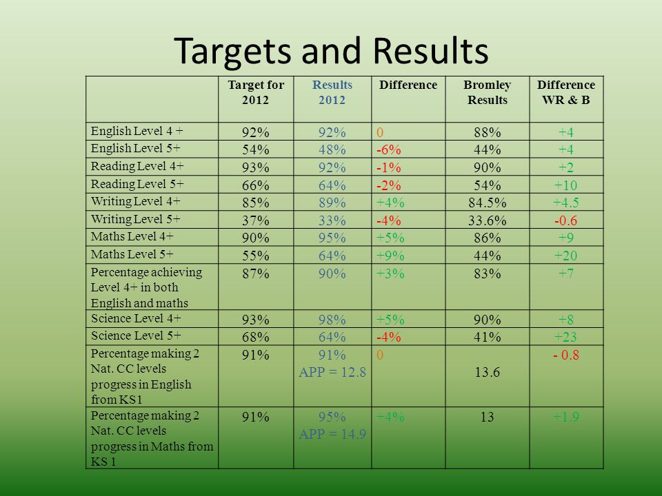 Targets and Results Target for 2012 Results 2012 DifferenceBromley Results Difference WR & B English Level 4 + 92% 088%+4 English Level 5+ 54%48%-6%44%+4 Reading Level 4+ 93%92%-1%90%+2 Reading Level 5+ 66%64%-2%54%+10 Writing Level 4+ 85%89%+4%84.5%+4.5 Writing Level 5+ 37%33%-4%33.6%-0.6 Maths Level 4+ 90%95%+5%86%+9 Maths Level 5+ 55%64%+9%44%+20 Percentage achieving Level 4+ in both English and maths 87%90%+3%83%+7 Science Level 4+ 93%98%+5%90%+8 Science Level 5+ 68%64%-4%41%+23 Percentage making 2 Nat.