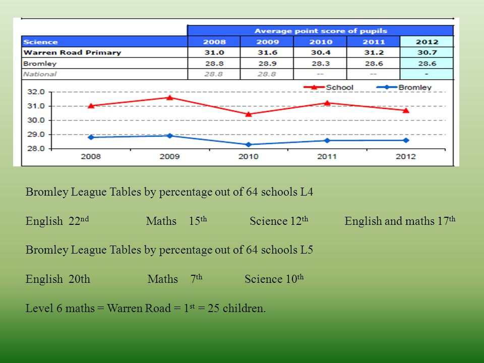 Bromley League Tables by percentage out of 64 schools L4 English 22 nd Maths 15 th Science 12 th English and maths 17 th Bromley League Tables by percentage out of 64 schools L5 English 20th Maths 7 th Science 10 th Level 6 maths = Warren Road = 1 st = 25 children.