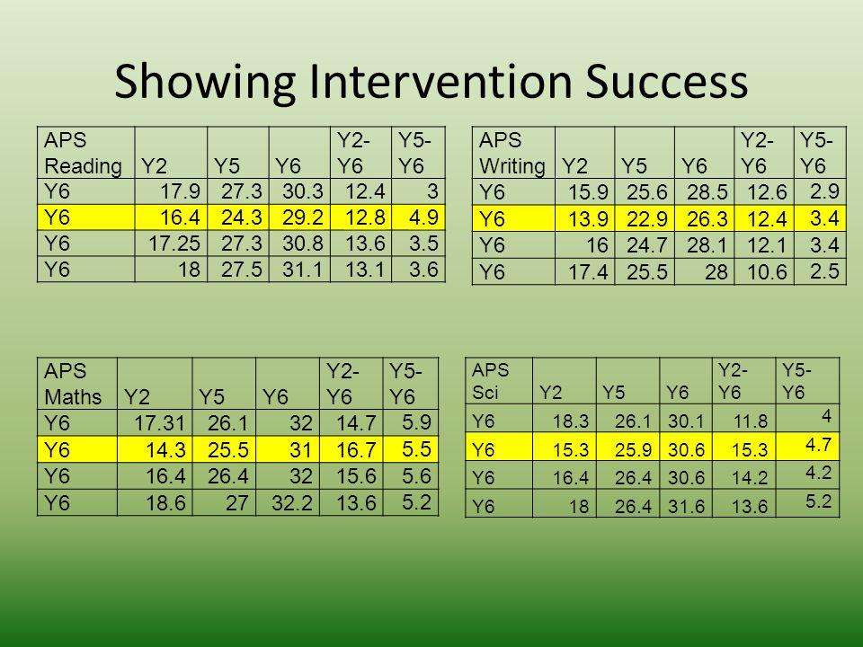 Showing Intervention Success APS ReadingY2Y5Y6 Y2- Y6 Y5- Y6 Y617.927.330.312.4 3 Y616.424.329.212.8 4.9 Y617.2527.330.813.6 3.5 Y61827.531.113.1 3.6