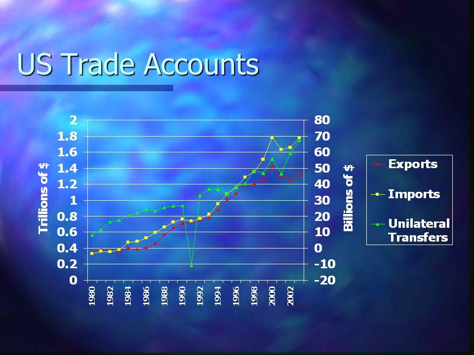 US Trade Accounts