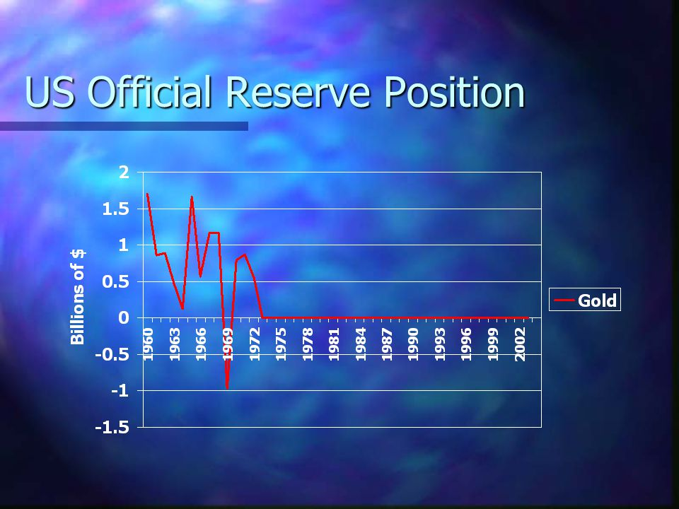 US Official Reserve Position