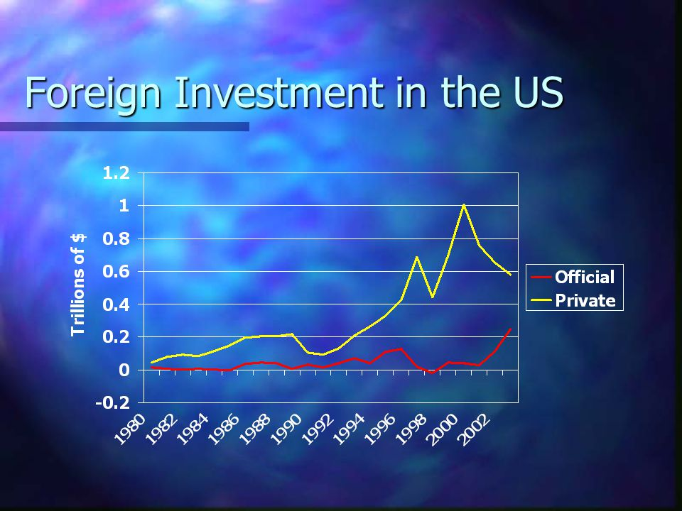 Foreign Investment in the US
