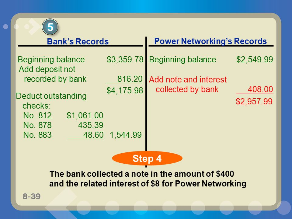 8-39 The bank collected a note in the amount of $400 and the related interest of $8 for Power Networking Add note and interest collected by bank 408.00 $2,957.99 5 Step 4 Bank's Records Power Networking's Records Beginning balance$3,359.78 Beginning balance$2,549.99 Deduct outstanding checks: No.