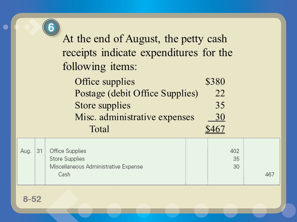 8-52 At the end of August, the petty cash receipts indicate expenditures for the following items: Office supplies$380 Postage (debit Office Supplies)22 Store supplies35 Misc.