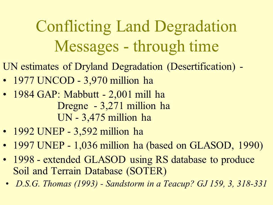 Conflicting Land Degradation Messages - through time UN estimates of Dryland Degradation (Desertification) - 1977 UNCOD - 3,970 million ha 1984 GAP: M