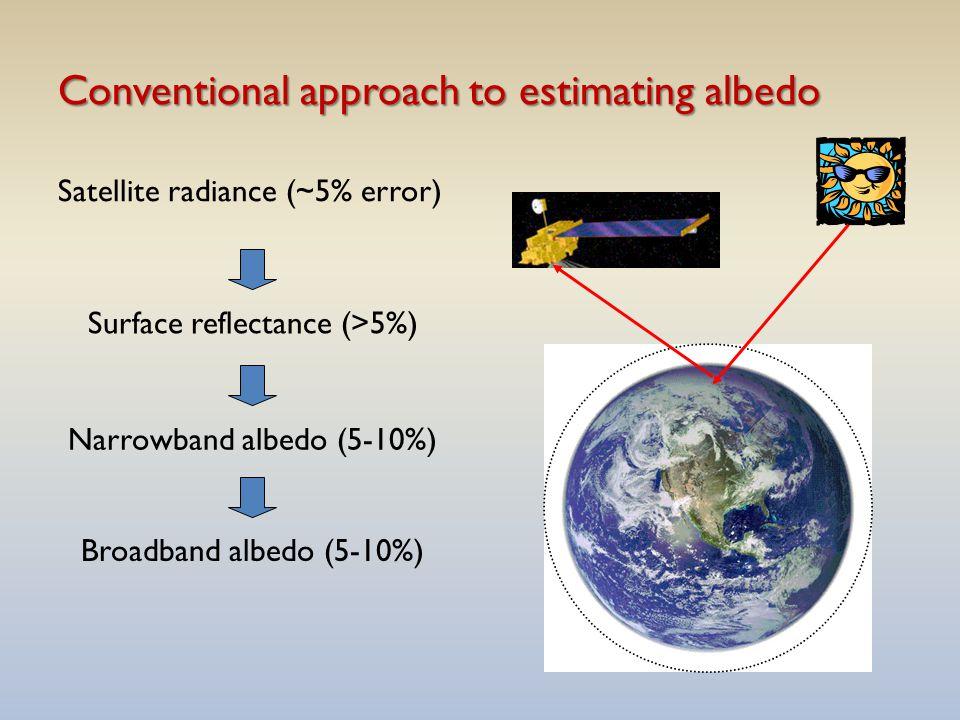 Conventional approach to estimating albedo Satellite radiance (~5% error) Surface reflectance (>5%) Narrowband albedo (5-10%) Broadband albedo (5-10%)