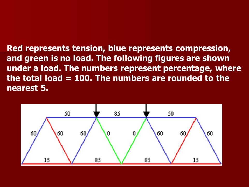 Red represents tension, blue represents compression, and green is no load.