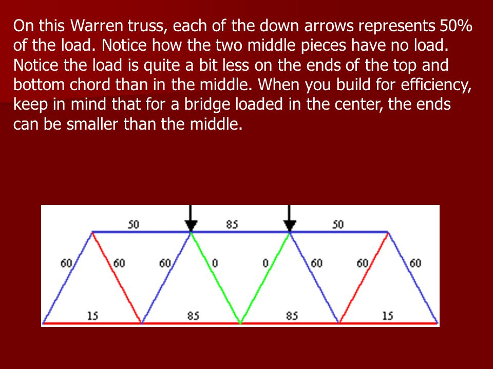 On this Warren truss, each of the down arrows represents 50% of the load.
