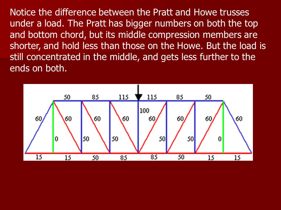 Notice the difference between the Pratt and Howe trusses under a load.