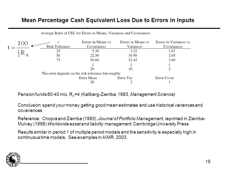 15 Mean Percentage Cash Equivalent Loss Due to Errors in Inputs Pension funds 60-40 mix, R A =4 (Kallberg-Ziemba, 1983, Management Science) Conclusion
