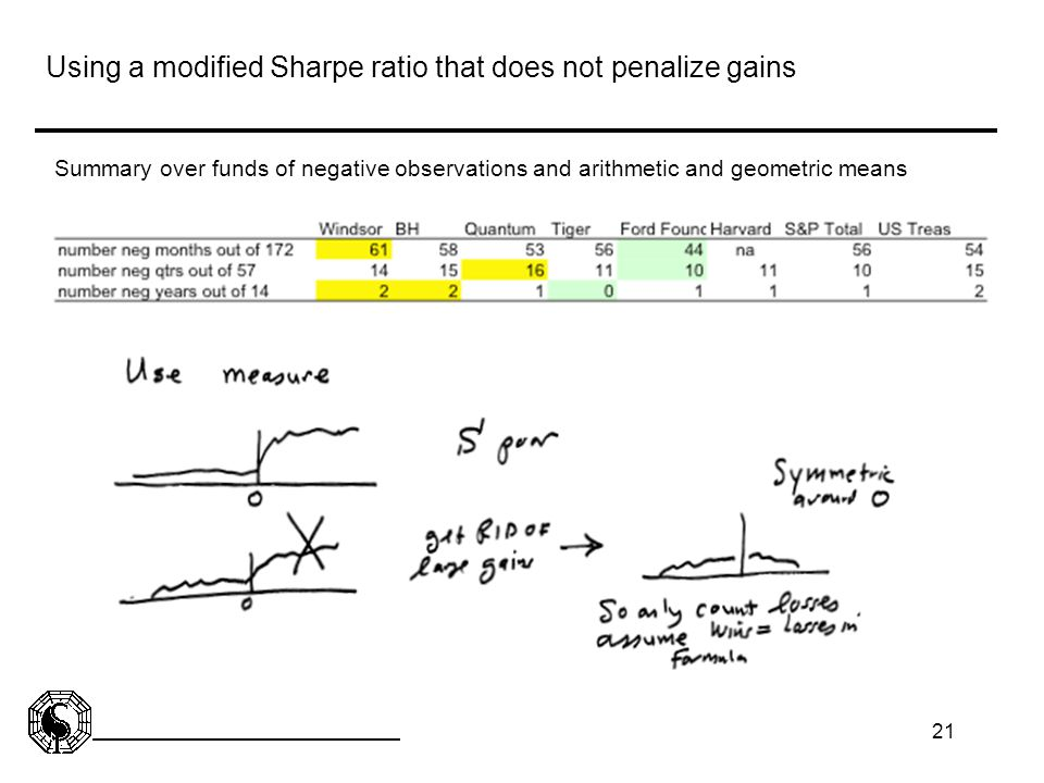 21 Using a modified Sharpe ratio that does not penalize gains Summary over funds of negative observations and arithmetic and geometric means