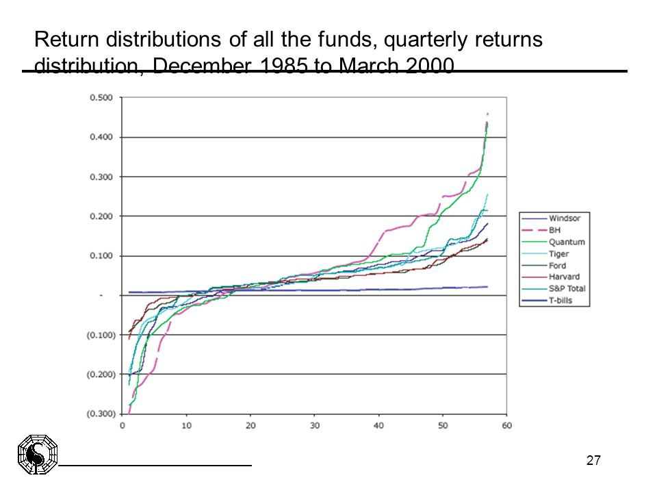 27 Return distributions of all the funds, quarterly returns distribution, December 1985 to March 2000