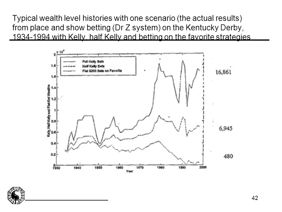 42 Typical wealth level histories with one scenario (the actual results) from place and show betting (Dr Z system) on the Kentucky Derby, 1934-1994 wi