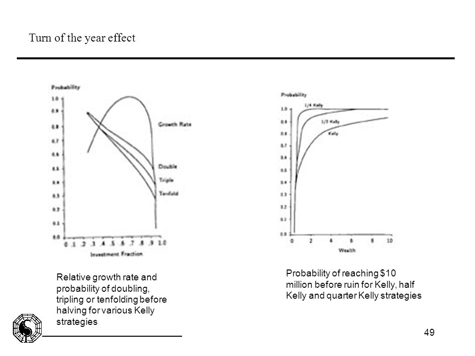 49 Turn of the year effect Relative growth rate and probability of doubling, tripling or tenfolding before halving for various Kelly strategies Probab