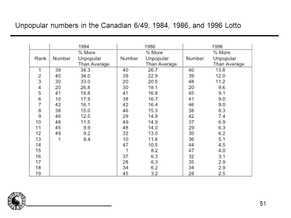 51 Unpopular numbers in the Canadian 6/49, 1984, 1986, and 1996 Lotto