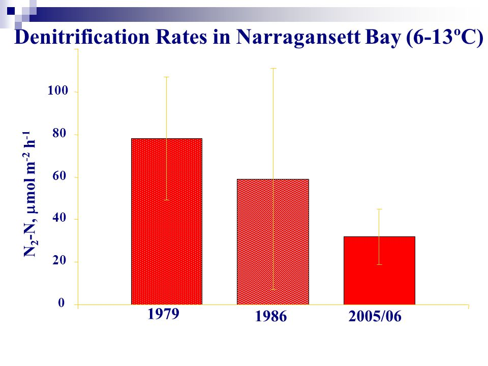0 20 40 60 80 100 120 N 2 -N,  mol m -2 h -1 1979 19862005/06 Denitrification Rates in Narragansett Bay (6-13ºC)