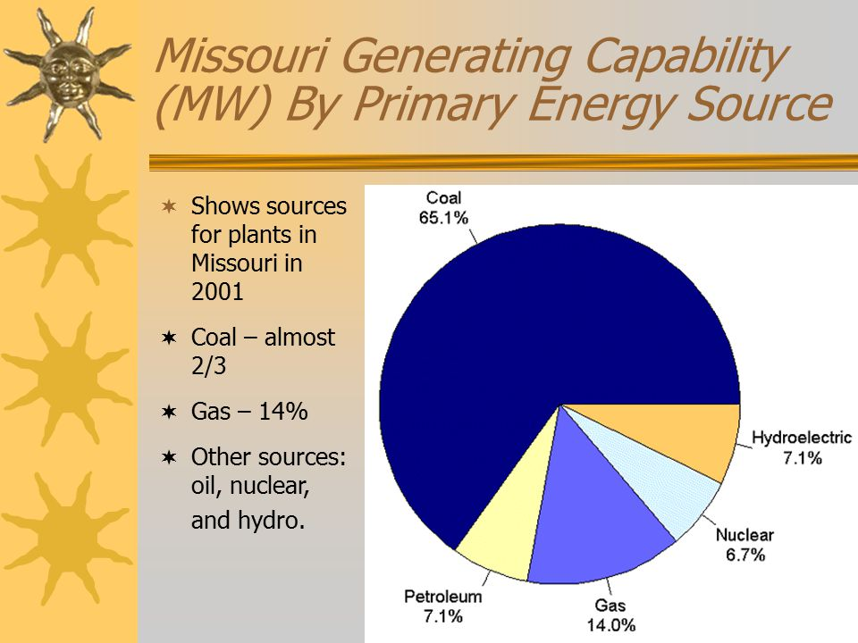  Shows sources for plants in Missouri in 2001  Coal – almost 2/3  Gas – 14%  Other sources: oil, nuclear, and hydro.