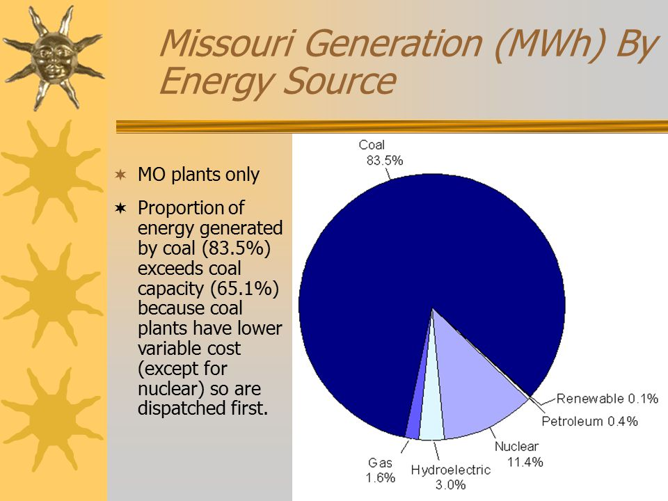 Missouri Generation (MWh) By Energy Source  MO plants only  Proportion of energy generated by coal (83.5%) exceeds coal capacity (65.1%) because coal plants have lower variable cost (except for nuclear) so are dispatched first.