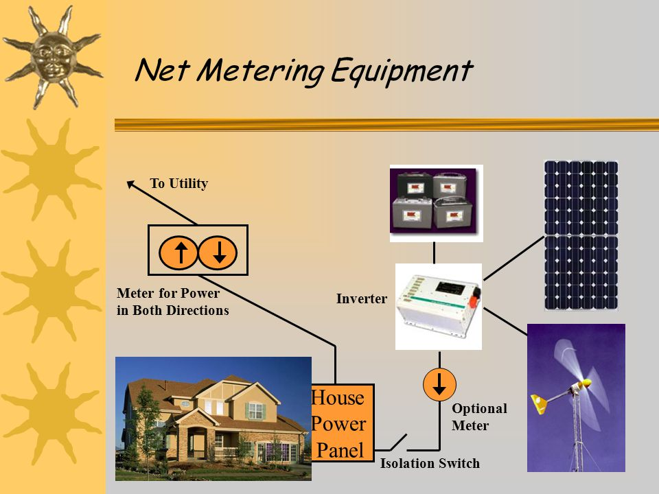 Net Metering Equipment House Power Panel To Utility Meter for Power in Both Directions Isolation Switch Optional Meter Inverter