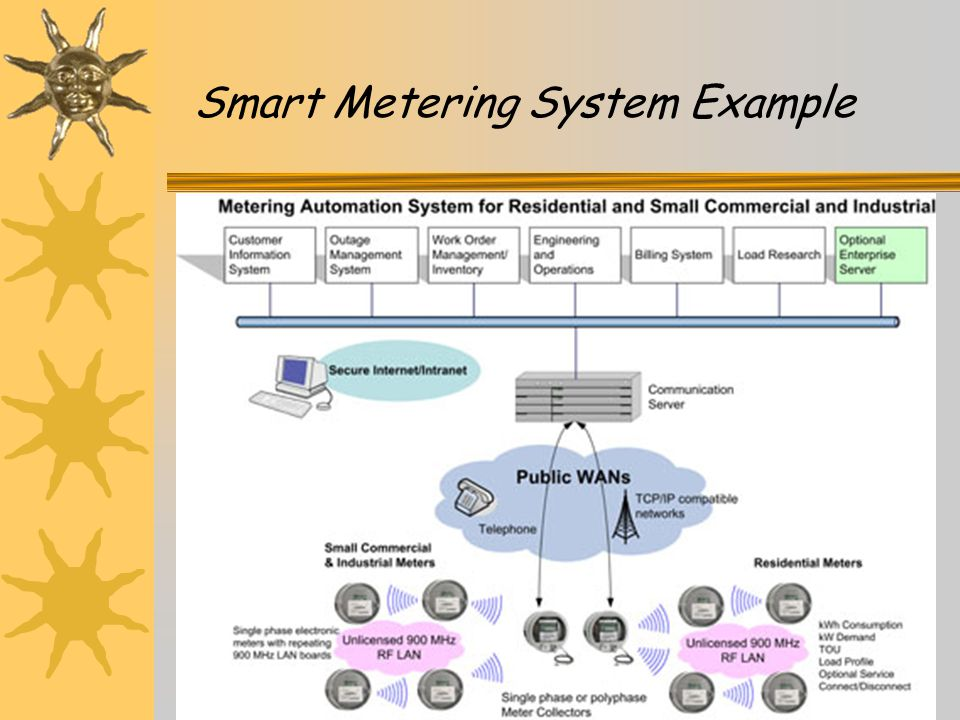 Smart Metering System Example