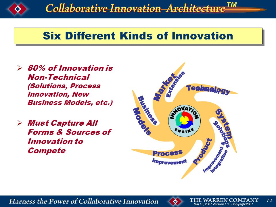 Mar 15, 2007 Version 1.3 Copyright 2007 12 Six Different Kinds of Innovation  80% of Innovation is Non-Technical (Solutions, Process Innovation, New Business Models, etc.)  Must Capture All Forms & Sources of Innovation to Compete
