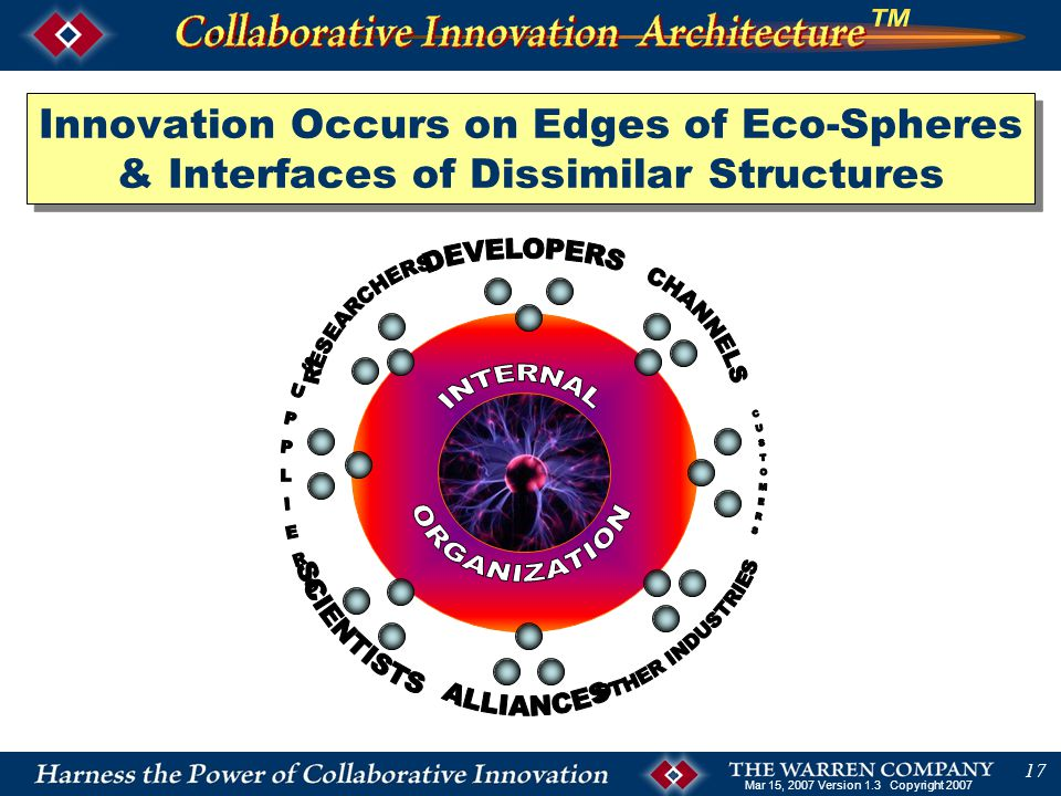 Mar 15, 2007 Version 1.3 Copyright 2007 17 Innovation Occurs on Edges of Eco-Spheres & Interfaces of Dissimilar Structures