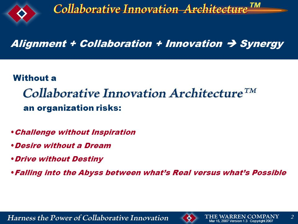 Mar 15, 2007 Version 1.3 Copyright 2007 2 Challenge without Inspiration Desire without a Dream Drive without Destiny Falling into the Abyss between what's Real versus what's Possible Without a an organization risks: Alignment + Collaboration + Innovation  Synergy