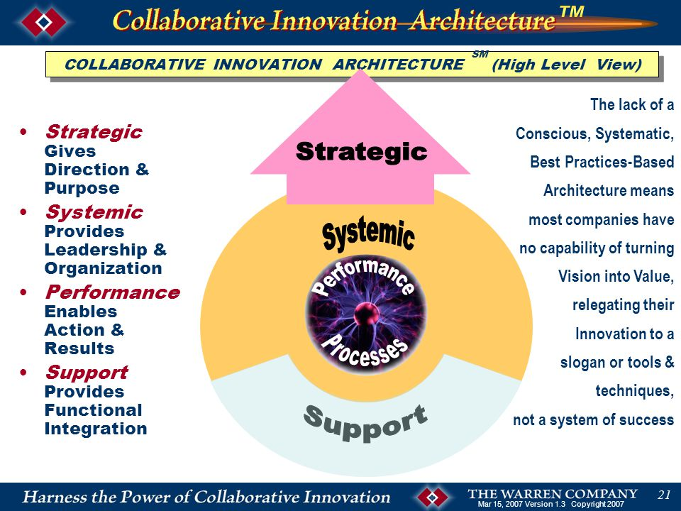 Mar 15, 2007 Version 1.3 Copyright 2007 21 COLLABORATIVE INNOVATION ARCHITECTURE SM (High Level View) Strategic Gives Direction & Purpose Systemic Provides Leadership & Organization Performance Enables Action & Results Support Provides Functional Integration The lack of a Conscious, Systematic, Best Practices-Based Architecture means most companies have no capability of turning Vision into Value, relegating their Innovation to a slogan or tools & techniques, not a system of success
