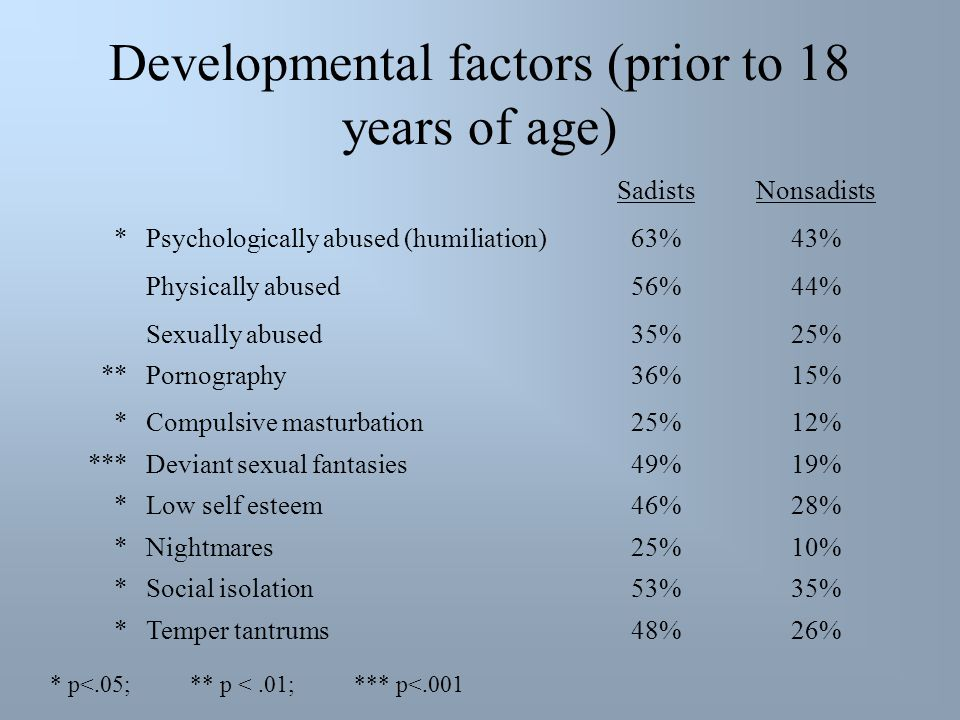 Developmental factors (prior to 18 years of age) SadistsNonsadists *Psychologically abused (humiliation)63%43% Physically abused56%44% Sexually abused35%25% **Pornography36%15% *Compulsive masturbation25%12% ***Deviant sexual fantasies49%19% *Low self esteem46%28% *Nightmares25%10% *Social isolation53%35% *Temper tantrums48%26% * p<.05; ** p <.01; *** p<.001