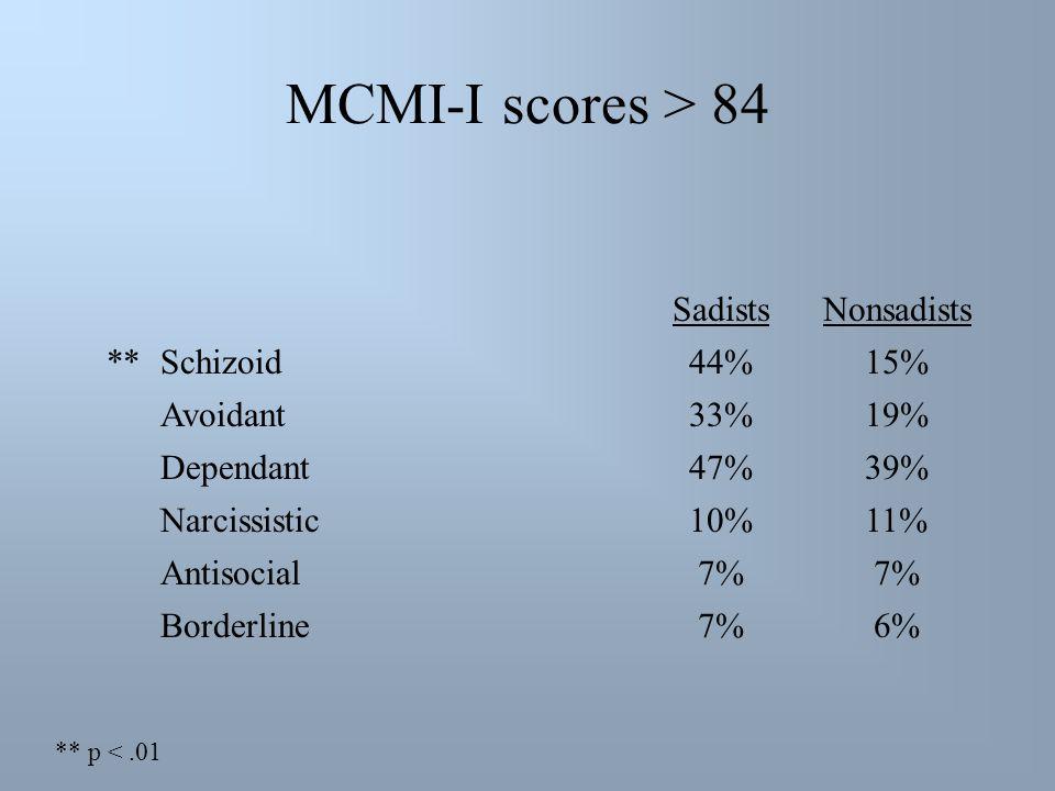 MCMI-I scores > 84 SadistsNonsadists **Schizoid44%15% Avoidant33%19% Dependant47%39% Narcissistic10%11% Antisocial7% Borderline7%6% ** p <.01