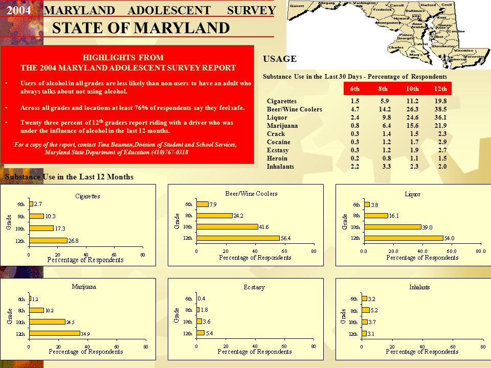 13 2004 MARYLAND ADOLESCENT SURVEY STATE OF MARYLAND Substance Use in the Last 12 Months HIGHLIGHTS FROM THE 2004 MARYLAND ADOLESCENT SURVEY REPORT Users of alcohol in all grades are less likely than non-users to have an adult who always talks about not using alcohol.