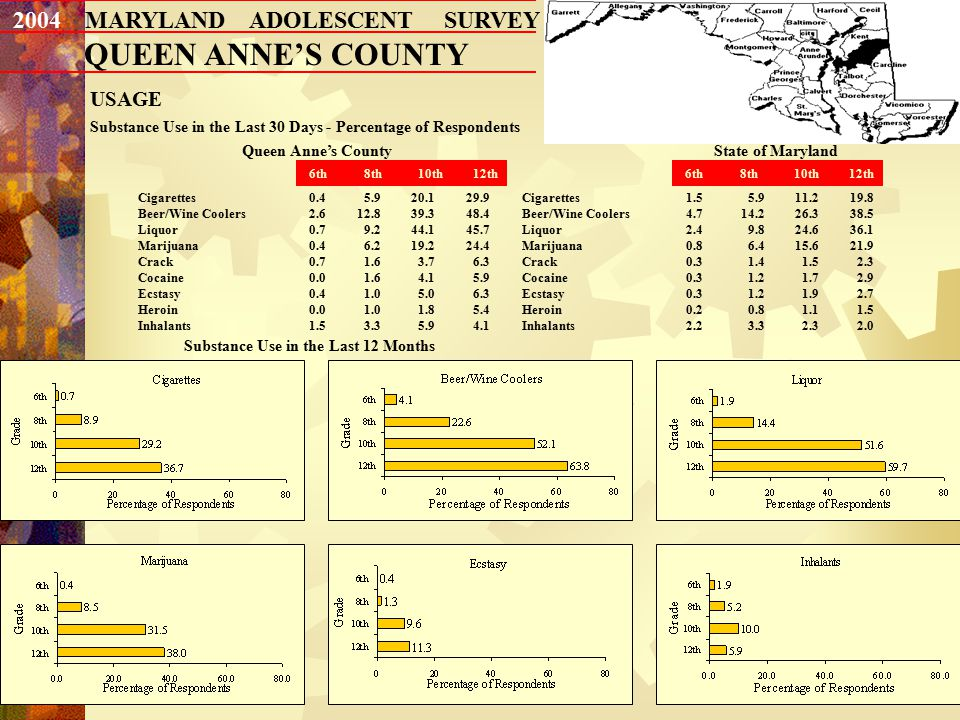15 2004 MARYLAND ADOLESCENT SURVEY QUEEN ANNE'S COUNTY USAGE Substance Use in the Last 30 Days - Percentage of Respondents Queen Anne's County Cigarettes 0.4 5.920.129.9 Beer/Wine Coolers 2.612.839.348.4 Liquor 0.7 9.244.145.7 Marijuana 0.4 6.219.224.4 Crack 0.7 1.6 3.7 6.3 Cocaine 0.0 1.6 4.1 5.9 Ecstasy 0.4 1.0 5.0 6.3 Heroin 0.0 1.0 1.8 5.4 Inhalants 1.5 3.3 5.9 4.1 State of Maryland Substance Use in the Last 12 Months 6th 8th 10th 12th Cigarettes1.5 5.911.219.8 Beer/Wine Coolers4.714.226.338.5 Liquor2.4 9.824.636.1 Marijuana0.8 6.415.621.9 Crack0.3 1.4 1.5 2.3 Cocaine0.3 1.2 1.7 2.9 Ecstasy0.3 1.2 1.9 2.7 Heroin0.2 0.8 1.1 1.5 Inhalants2.2 3.3 2.3 2.0