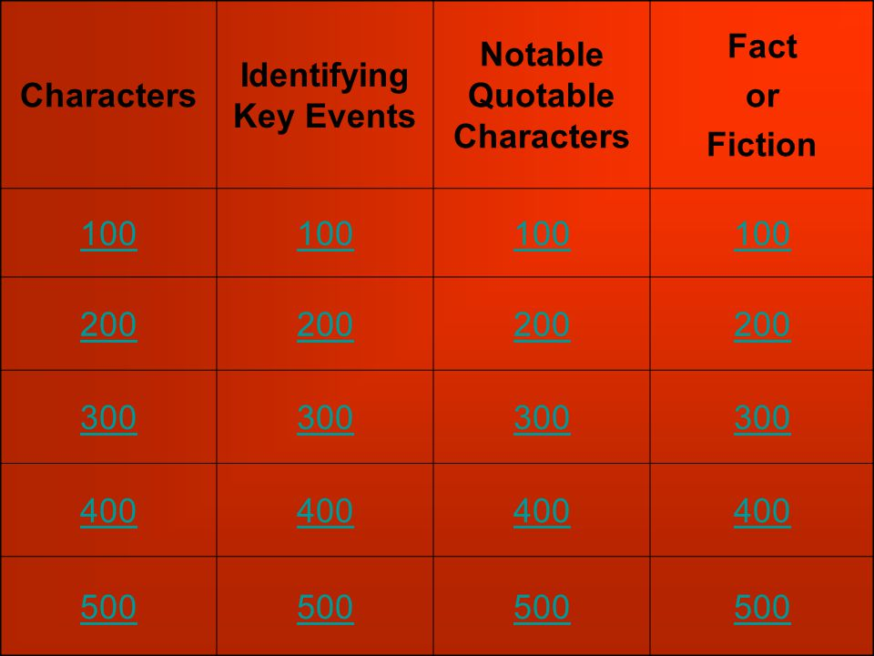 Characters Identifying Key Events Notable Quotable Characters Fact or Fiction 100 200 300 400 500
