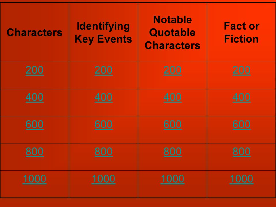 Characters Identifying Key Events Notable Quotable Characters Fact or Fiction 200 400 600 800 1000