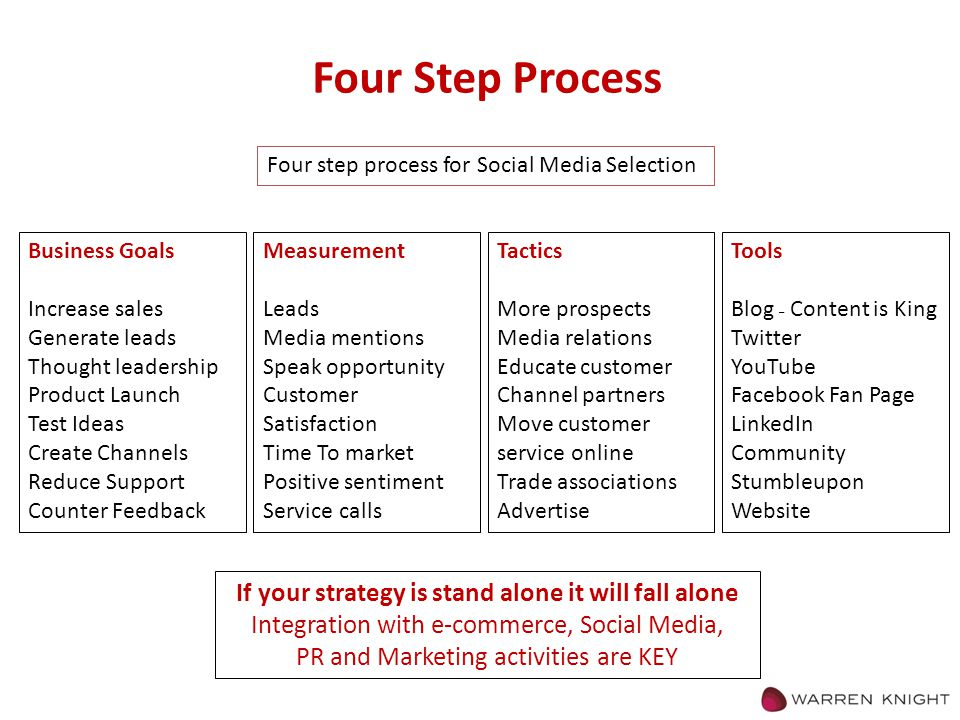 Four Step Process Measurement Leads Media mentions Speak opportunity Customer Satisfaction Time To market Positive sentiment Service calls Tactics More prospects Media relations Educate customer Channel partners Move customer service online Trade associations Advertise Four step process for Social Media Selection Business Goals Increase sales Generate leads Thought leadership Product Launch Test Ideas Create Channels Reduce Support Counter Feedback Tools Blog – Content is King Twitter YouTube Facebook Fan Page LinkedIn Community Stumbleupon Website If your strategy is stand alone it will fall alone Integration with e-commerce, Social Media, PR and Marketing activities are KEY