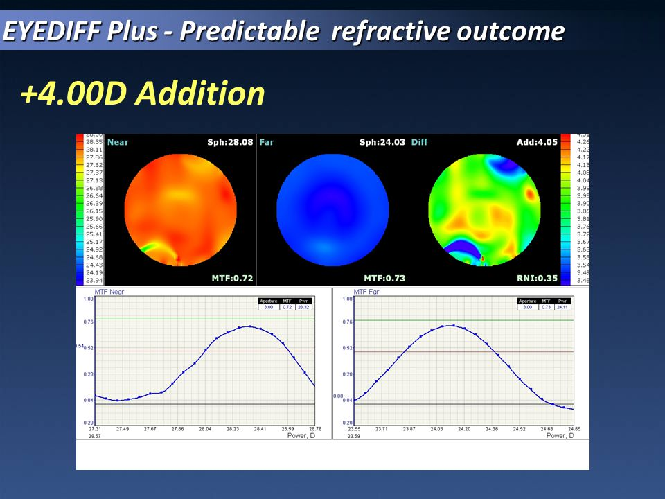 EYEDIFF Plus - Predictable refractive outcome +4.00D Addition